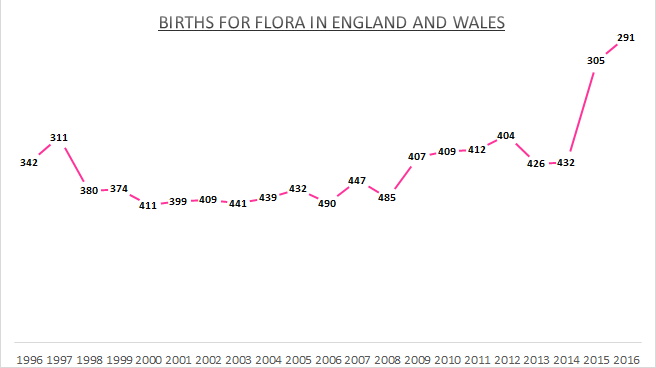 Births for Flora