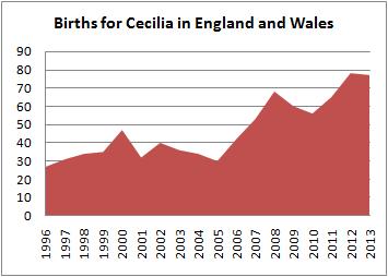 Births for Cecilia