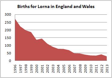 Births for Lorna