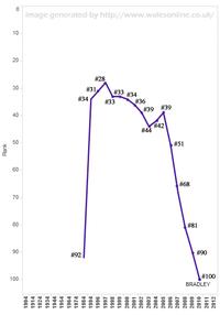 Popularity of Bradley - walesonline