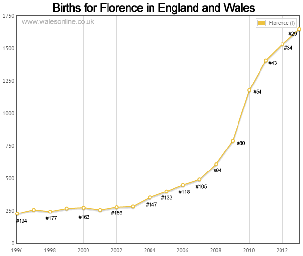Births for Florence