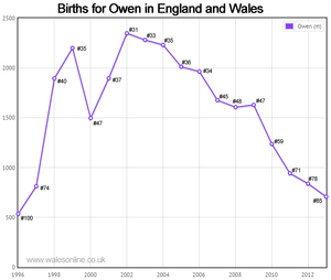 Births for Owen