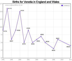 Births for Venetia