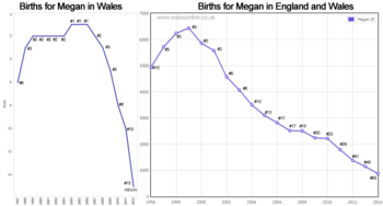 Births for Megan