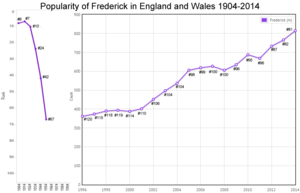 Births for Frederick