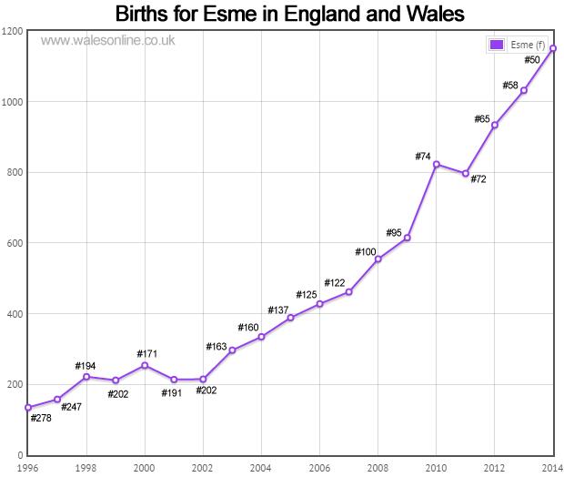 Births for Esme