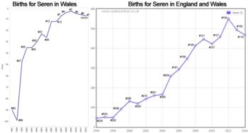 Births for Seren