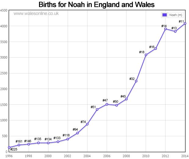 Births for Noah