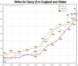 Births for Darcy f