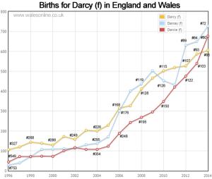 Births for Darcy f