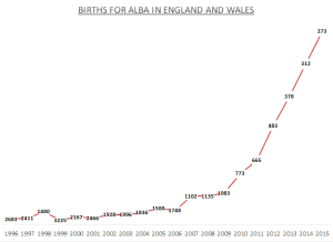 Births for Alba