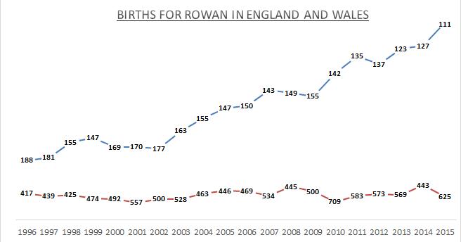 Births for Rowan