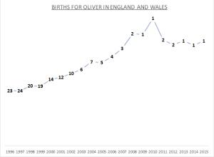Births for Oliver