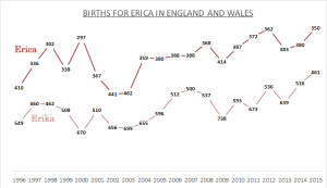 Births for Erica