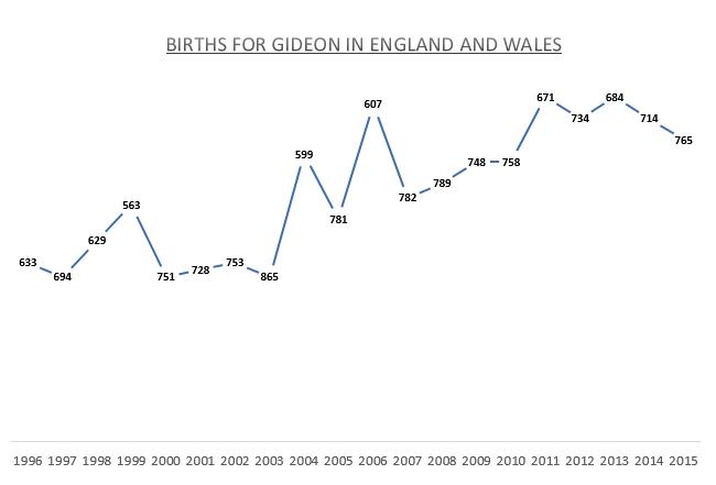 Births for Gideon