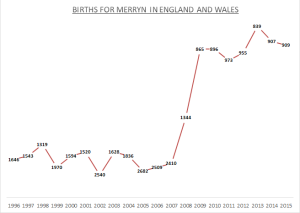 Births for Merryn