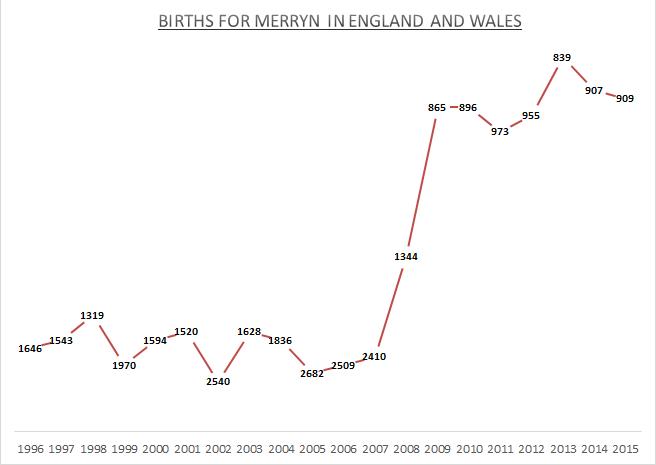 Births for Merryn