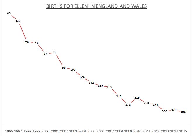 Births for Ellen