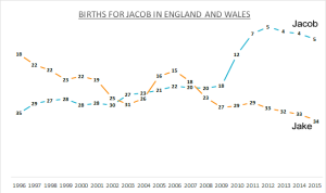 Births for Jacob