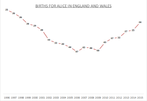 Births for Alice