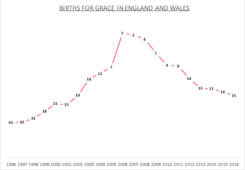 Births for Grace