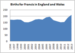Births for Francis