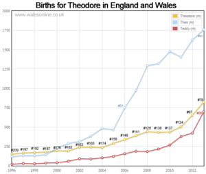 Births for Theodore