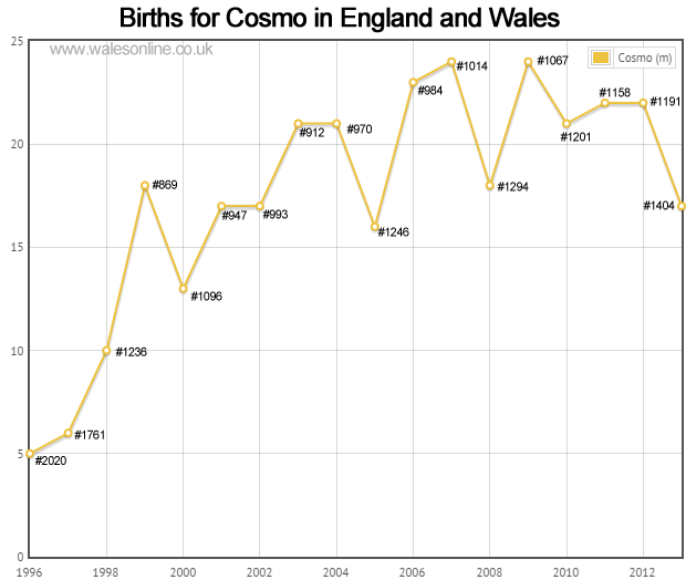 Births for Cosmo
