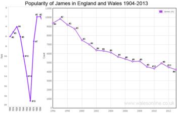 Births for James