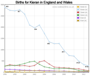 Births for Kieran
