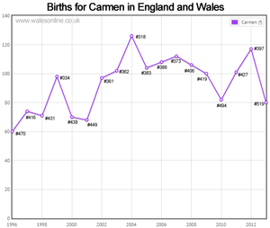 Births for Carmen