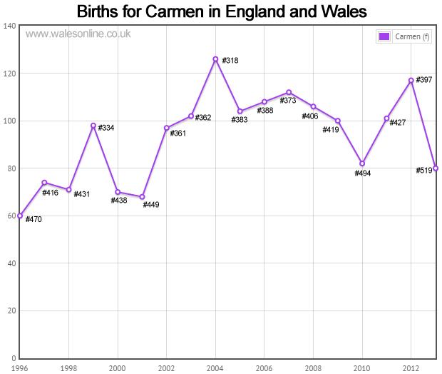 Births for Carmen