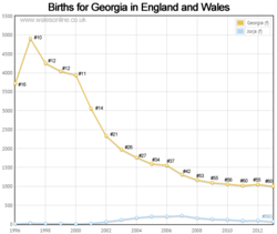 Births for Georgia
