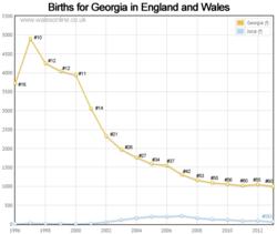 Births for Georgia