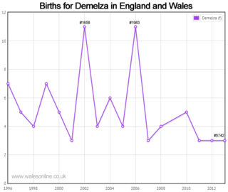 Births for Demelza