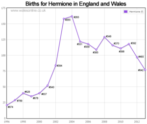 Births for Hermione
