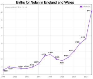 Births for Nolan