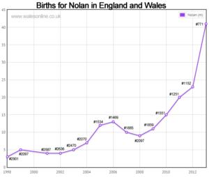 Births for Nolan