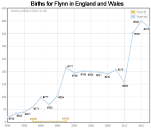 Births for Flynn