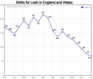 Births for Leah