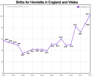 Births for Henrietta