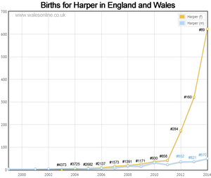 Births for Harper