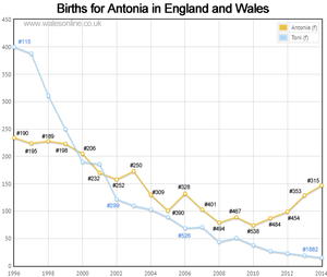 Births for Antonia