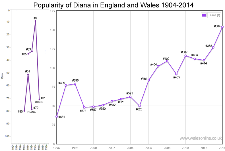 Births for Diana