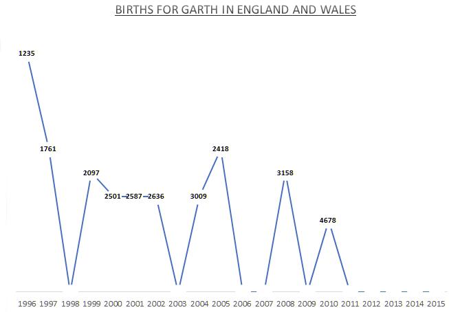 Births for Garth