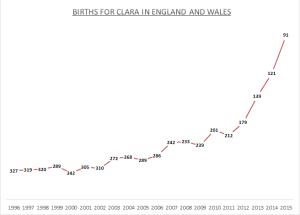 Births for Clara