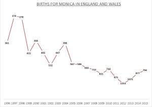 Births for Monica