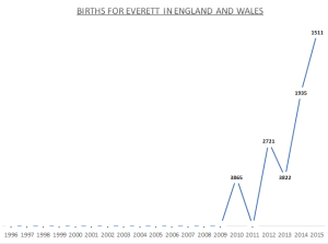 Births for Everett
