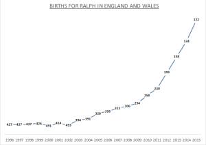 Births for Ralph