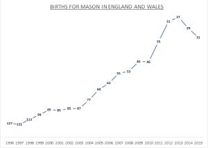 Births for Mason
